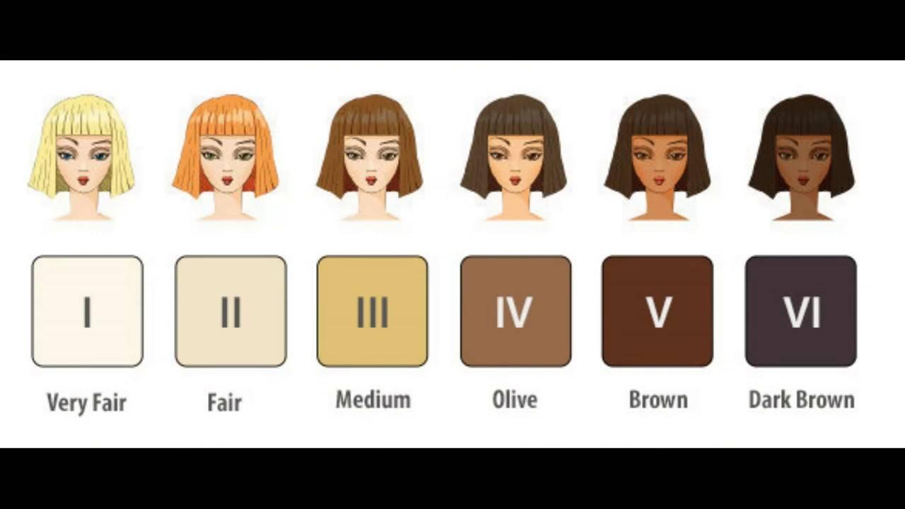 Классификация фототипов кожи по фицпатрику, фото и особенности каждого типа