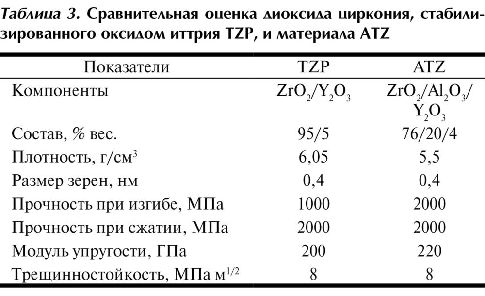 Цирконий оксид: описание, свойства, особенности применения и отзывы. производство химических соединений циркония и гафния