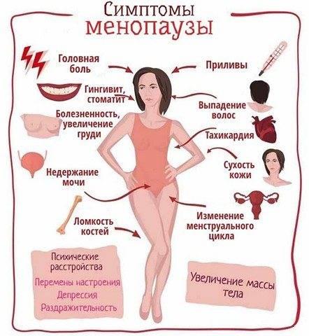 Характеристики выделений при менопаузе