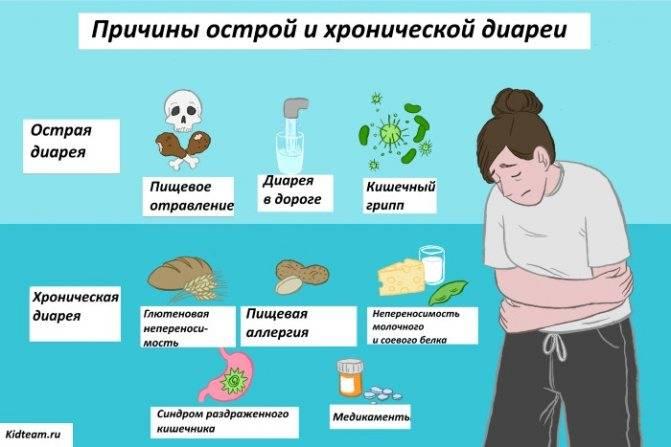 Задержка месячных и понос