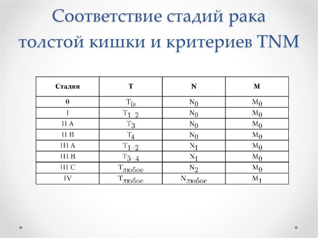 Клинические группы в онкологии классификация