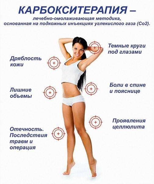 Карбокситерапия газовые уколы для спины и суставов