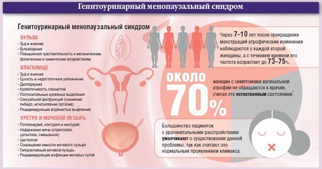 Причины болей внизу живота у женщин в климаксе