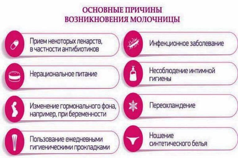 Инкубационный период молочницы у женщин