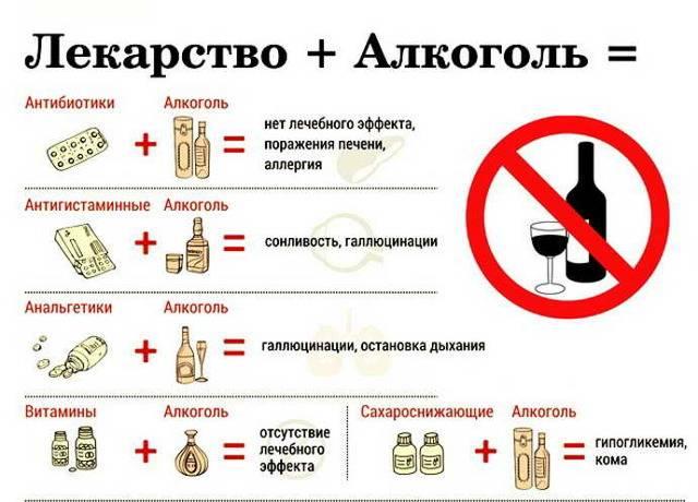 Химиотерапия и алкоголь: совместимость, можно ли пить между курсами