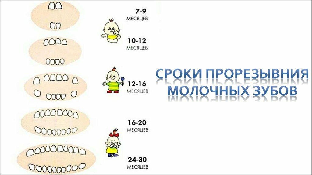 У ребенка лезут клыки: симптомы