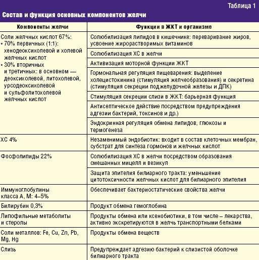 Верошпирон в гинекологии для чего