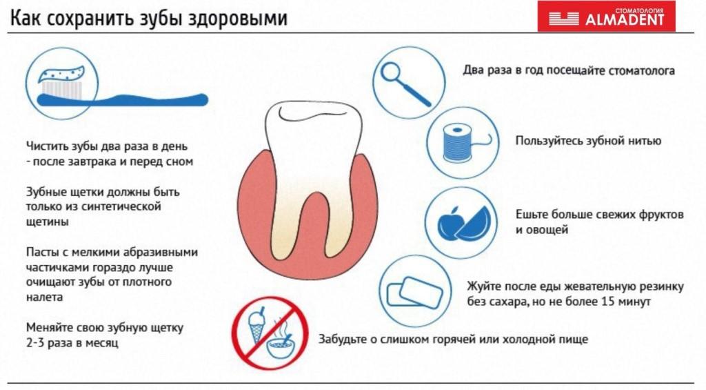 Уход за зубами. как сохранить зубы здоровыми и красивыми до глубокой старости?!