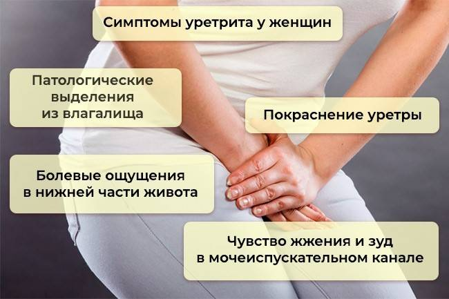 Уретрит у мужчин и женщин. причины, симптомы, признаки, диагностика и лечение уретритов. виды уретрита: острый, хронический, неспецифический, специфические виды уретрита . бактериальный, кандидозный, трихомонадный уретрит