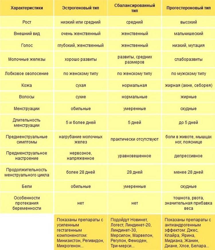 Эстрогенный тип мазка в менопаузе причины