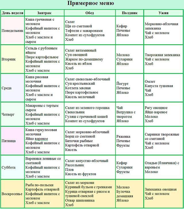 Диета при эндометриозе матки и яичников: нюансы питания, полезные и нежелательные продукты
