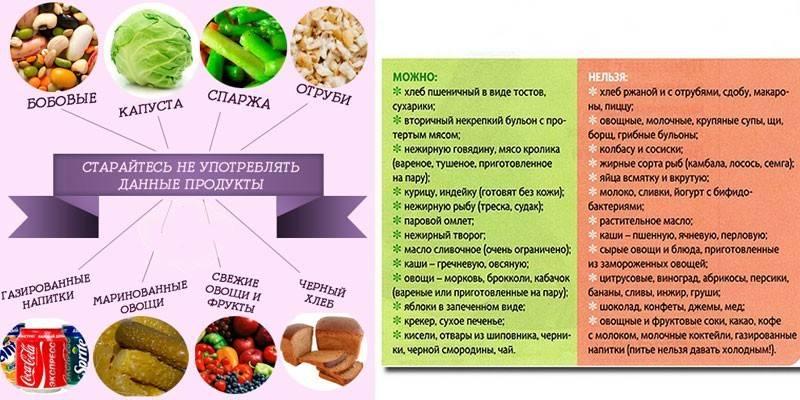 Как нужно питаться во время лечения молочницы: разрешенные и запрещенные продукты, примерное меню