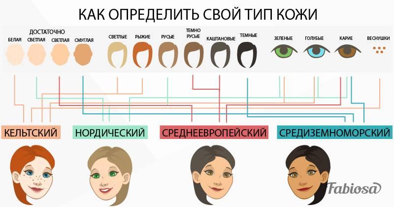 Шкала фитцпатрика: определяем свой фототип. фототипы кожи и их особенности