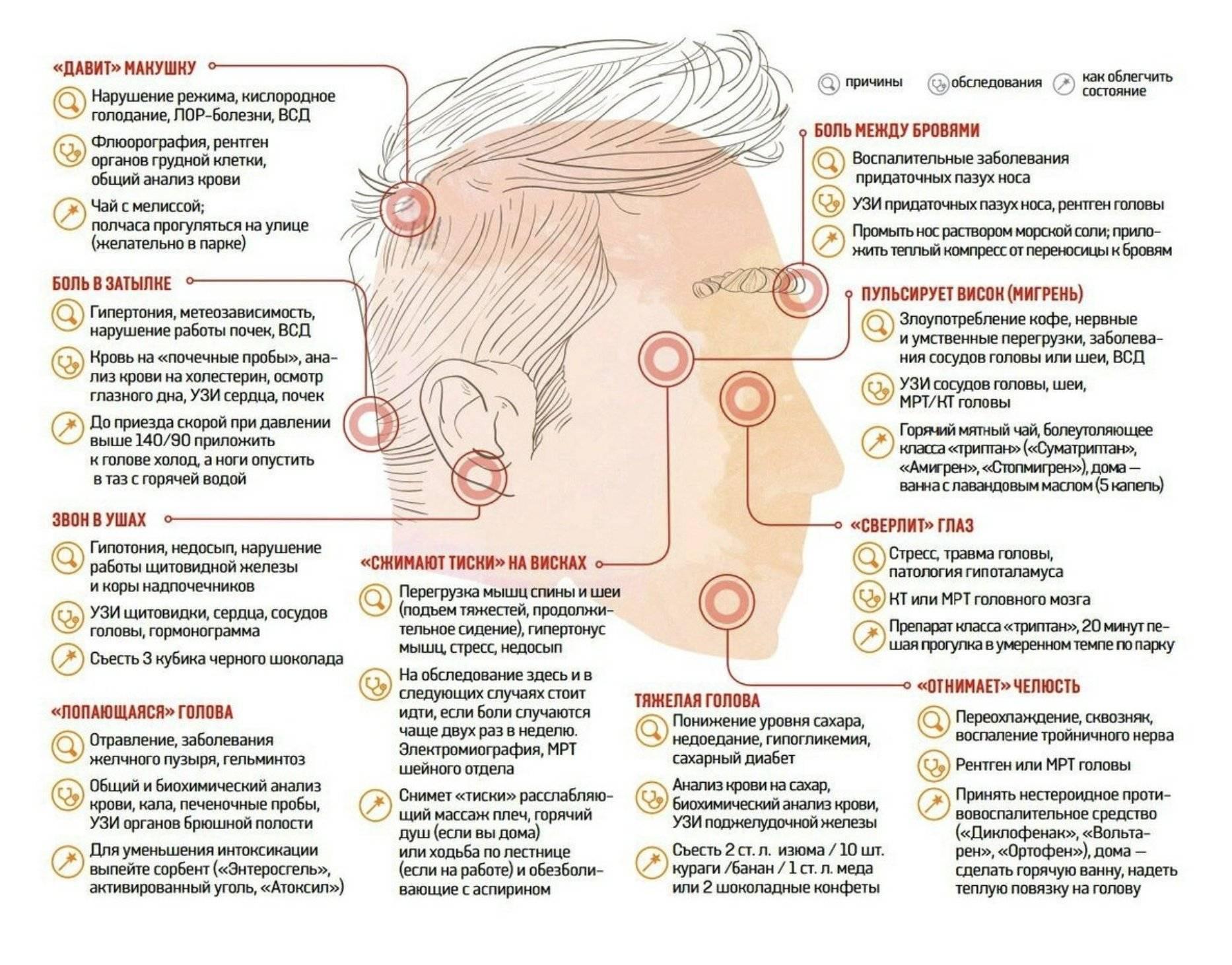 О чем сигнализирует пульсирующая боль в голове и как её снять
