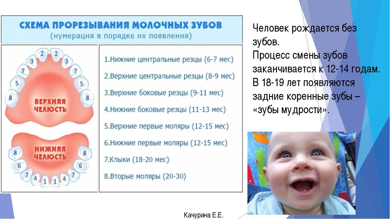 Режутся зубы у ребенка симптомы температура 39