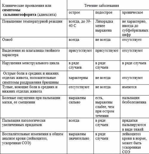 Эндометрит острый и хронический: симптомы, лечение, прогнозы