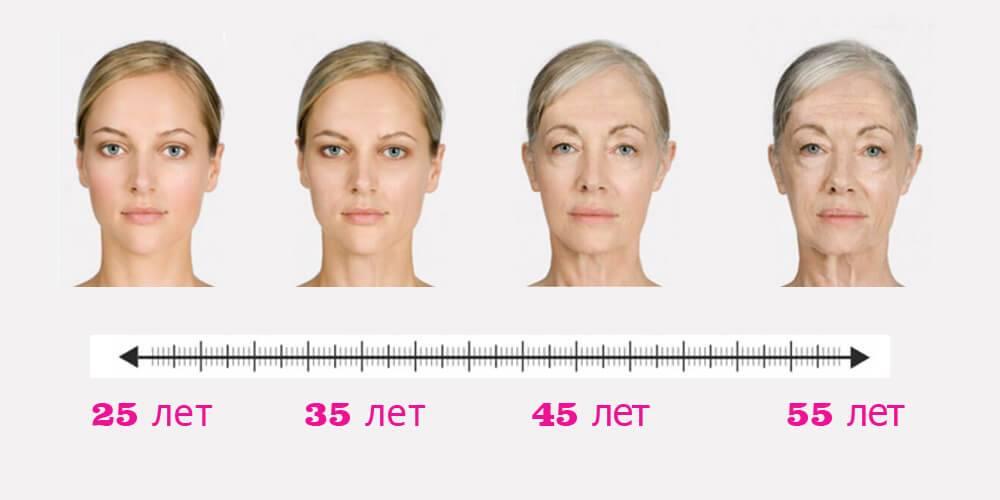 Зрелая кожа с какого возраста? с какого возраста можно применять коллаген, колоть ботокс, гиалуроновую кислоту?