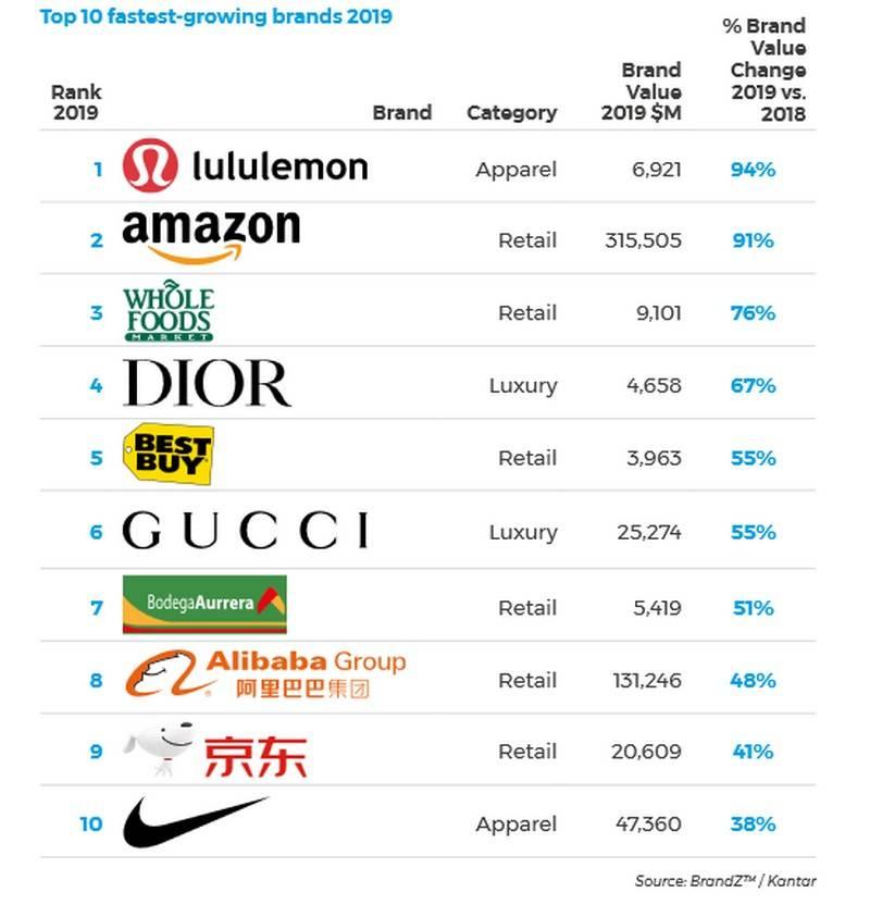 10 самых дорогих косметических брендов в мире на 2020 год
