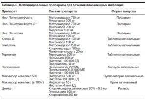 Антибиотики при эндометрите у женщин, симптомы и этиология заболевания