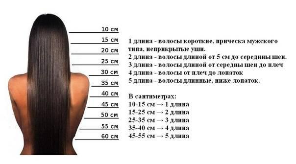 Требования к длине волос для разных методов эпиляции