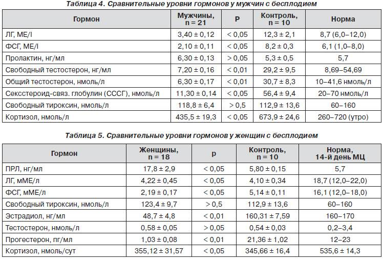 Особенности проведения анализа на уровень эстрогена у женщин
