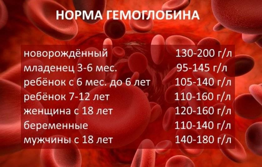 Гемоглобин во время месячных