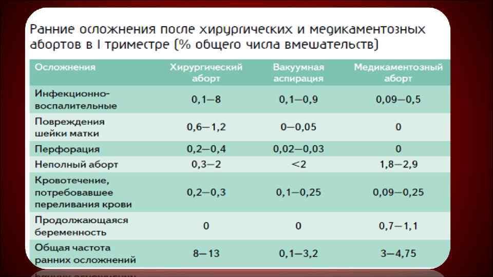 Причины и способы устранения кровотечения после прерывания беременности