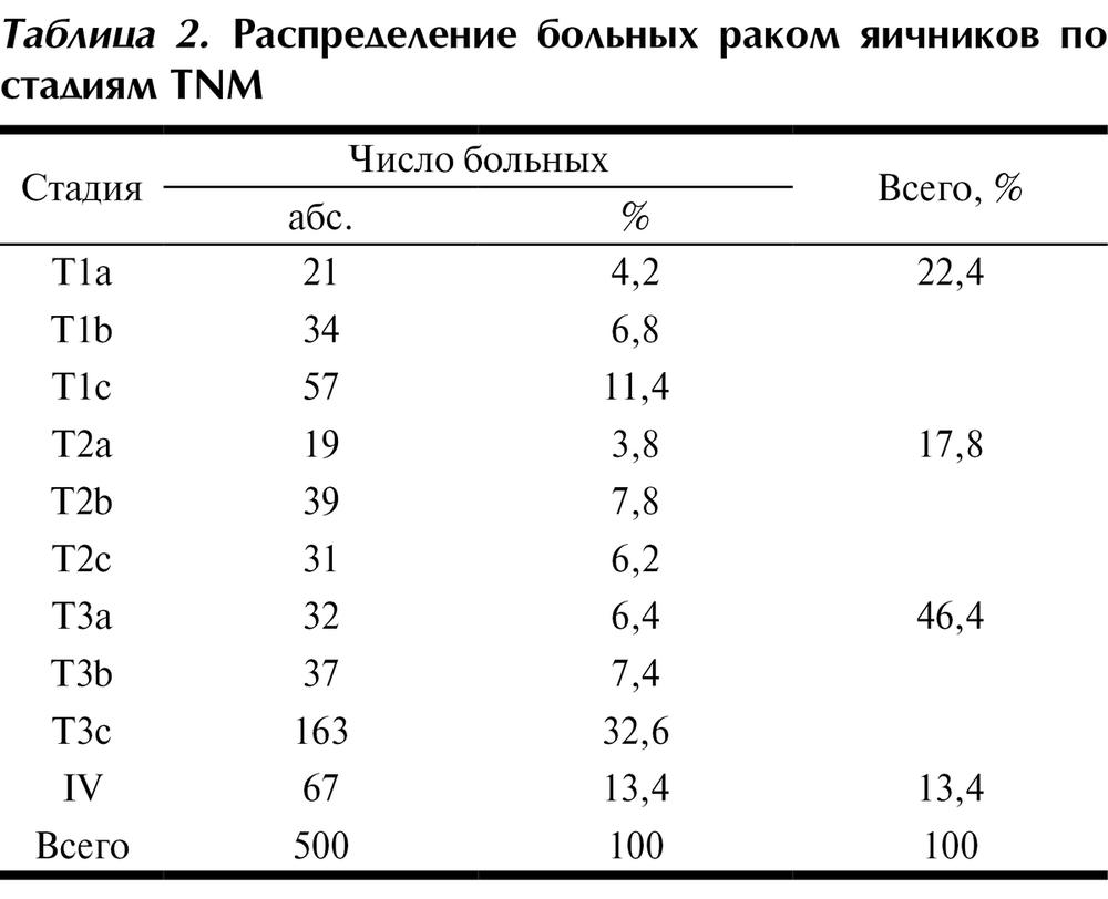 Продолжительность жизни при раке яичников