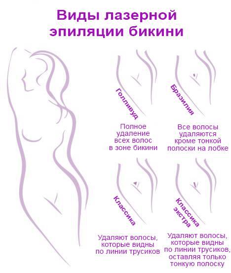 Средства для замедления роста волос после бритья