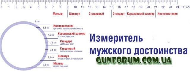 Гинеколог в 14, 15, 16, 17 и 18 лет