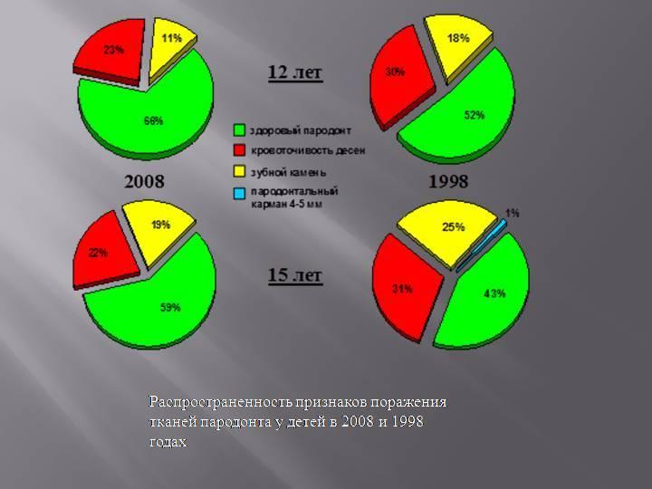 Распространенность кариеса зубов у детей и взрослых
