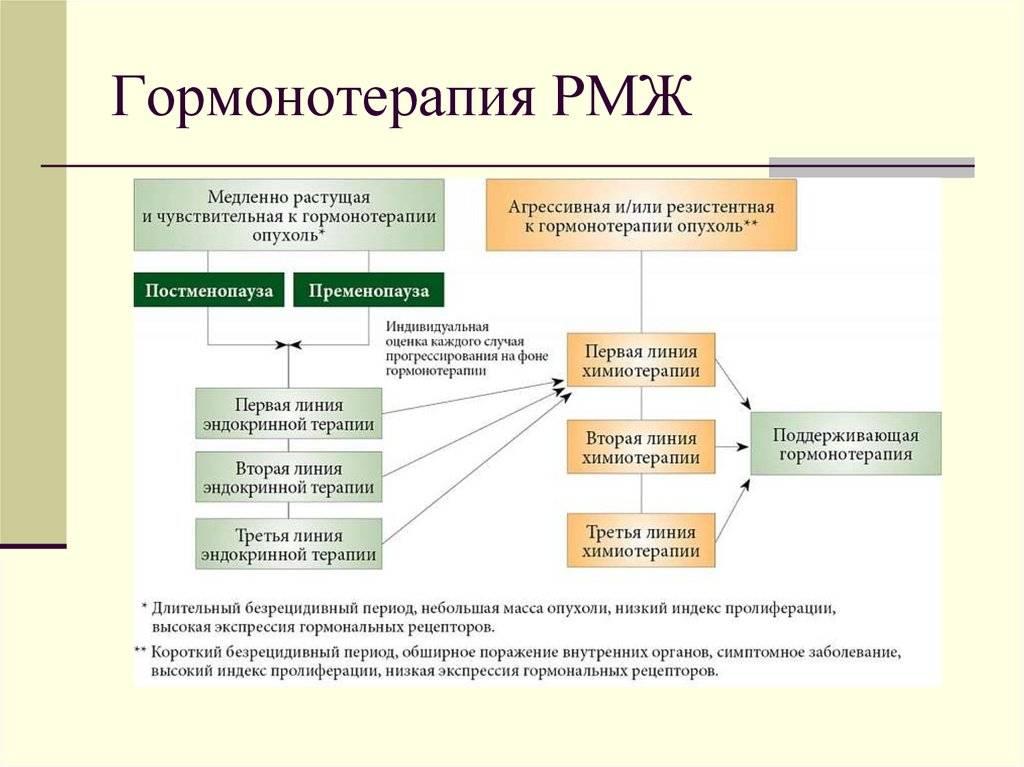 Схемы гормональной терапии для лечения рака молочной железы и виды препаратов