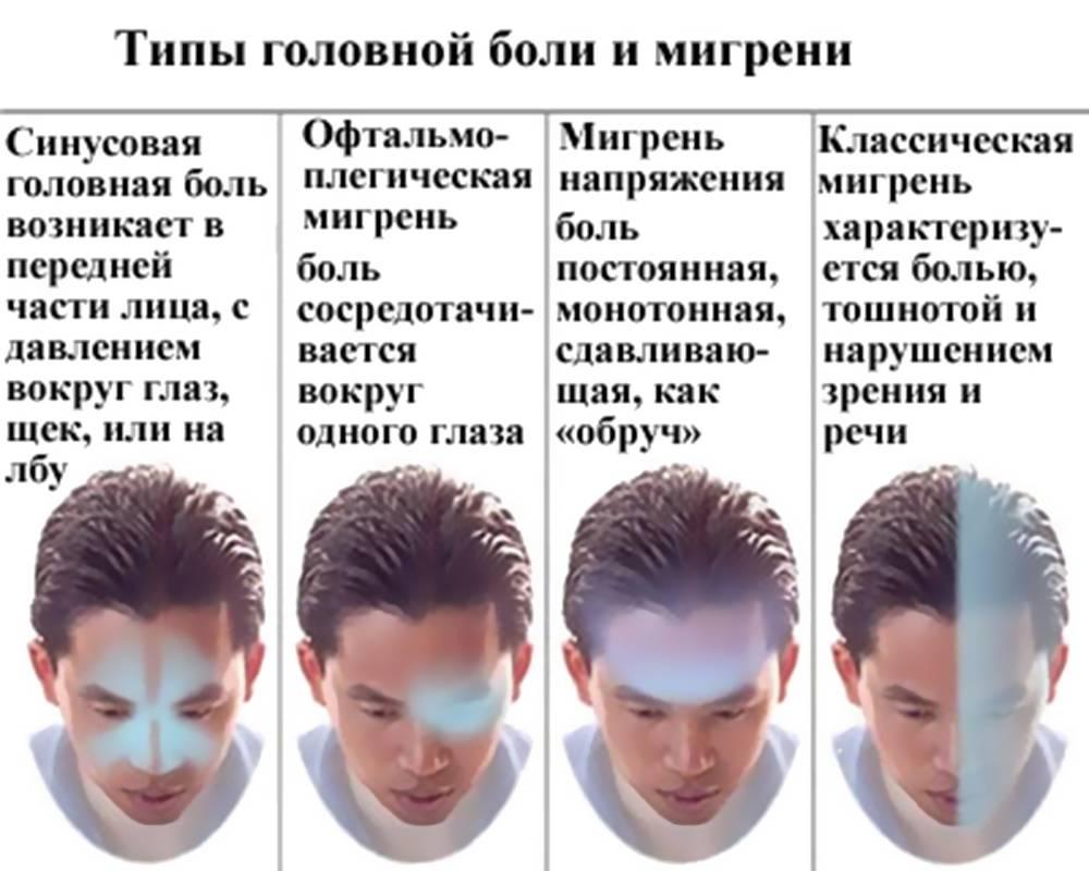 Болезненная пульсация в голове – отчего появляется?