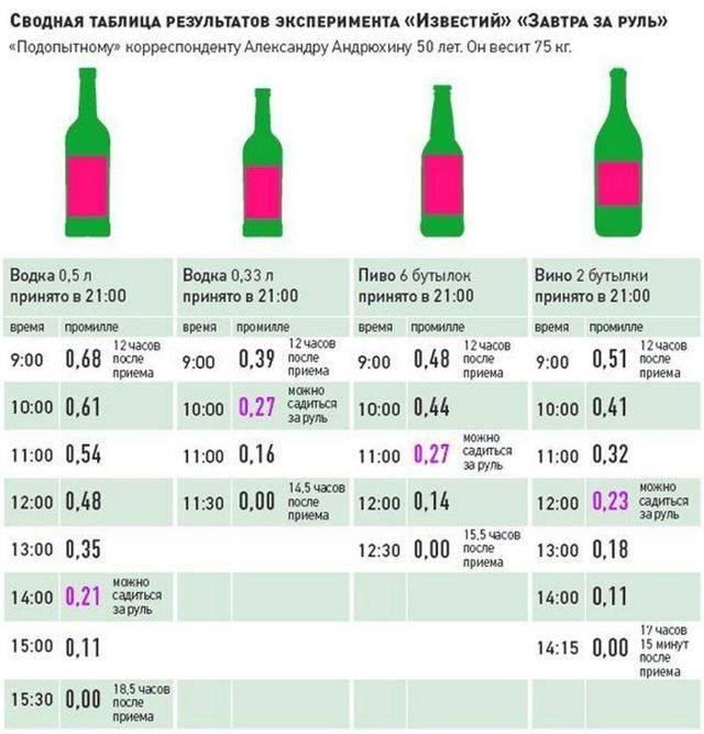 Можно ли пить алкоголь при месячных для обезболивания?