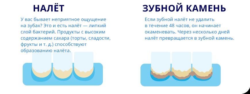 По каким причинам может возникнуть запах изо рта после удаления зуба? что делать и какие могут быть осложнения?