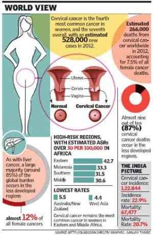 Как проводится прививка от рака шейки матки