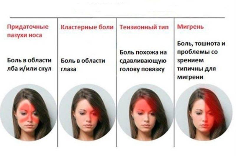 Причины и симптомы пульсирующих головных болей