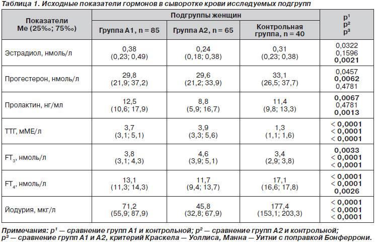 Женские половые гормоны: расшифровка анализов, норма и отклонения