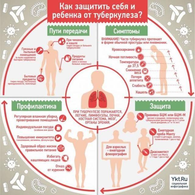 , лечение, причины, симптомы,  профилактика.