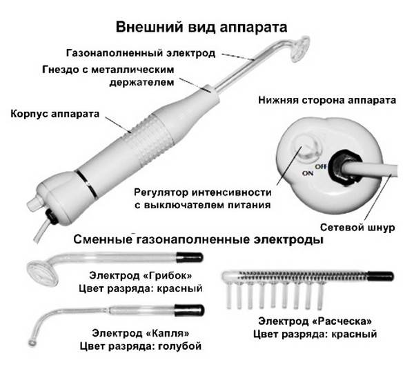 Прибор дарсонваль (расческа) для лечения волос