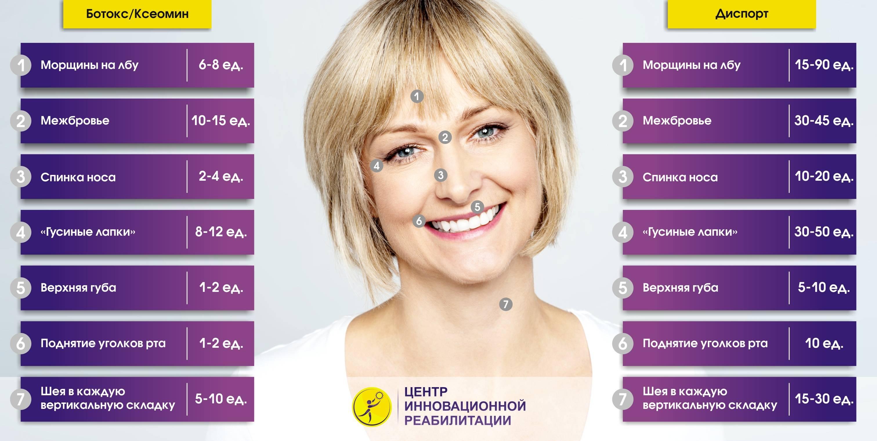 Омоложение без операции: сколько единиц диспорта нужно ввести в кожу лба, межбровья и других частей лица?