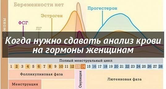 Анализ на прогестерон