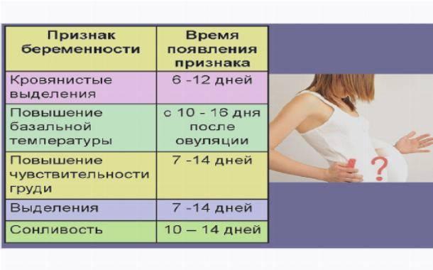 Причины кровотечений при беременности на ранних сроках