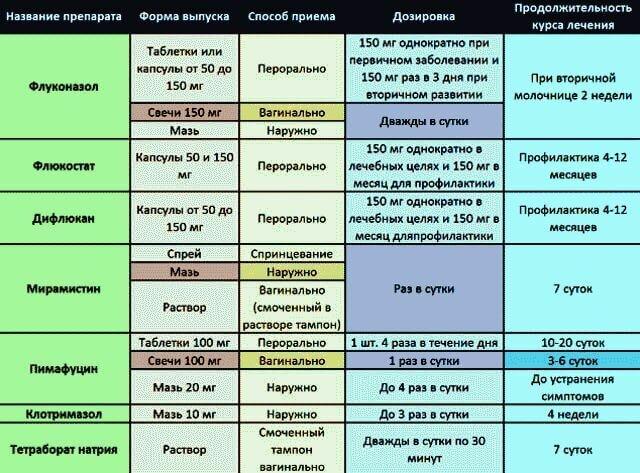 Какой должна быть диета при кандидозе кишечника