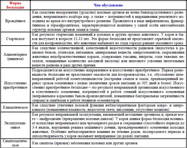 Причины гипофункции яичников, лечение заболевания