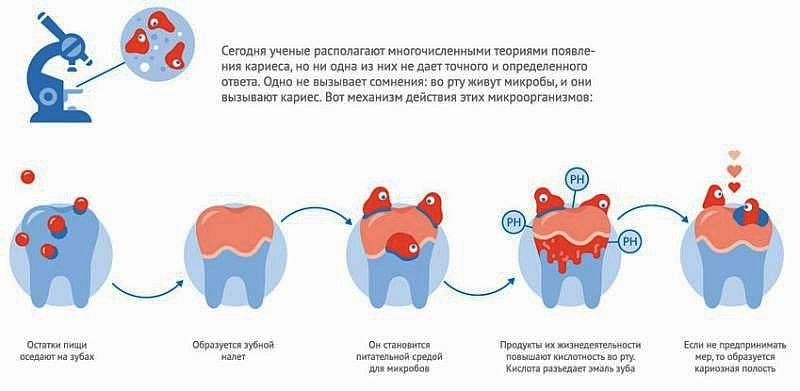 Что делать с дистопированным зубом когда он «не на своем месте»