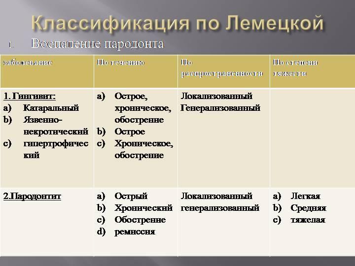 Описание пародонтита: причины, симптомы, классификация и методы лечения заболевания