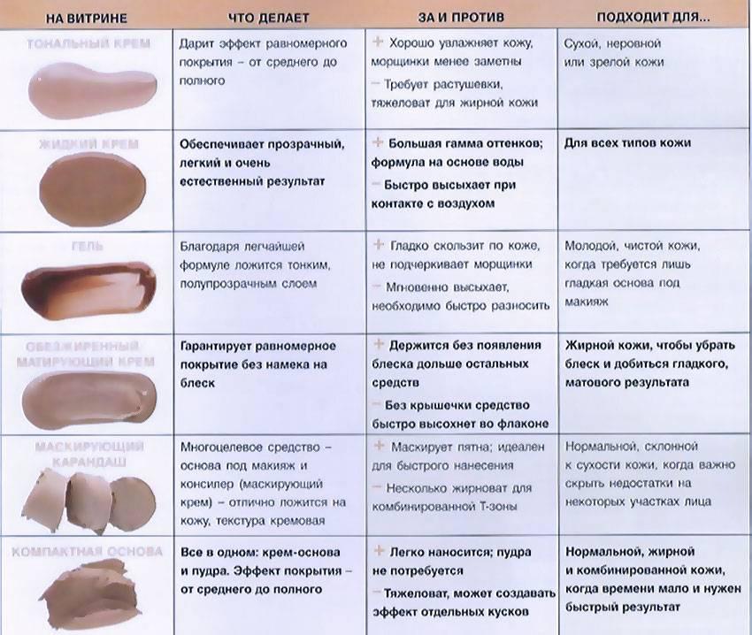 Как выбрать тональный крем: основные правила