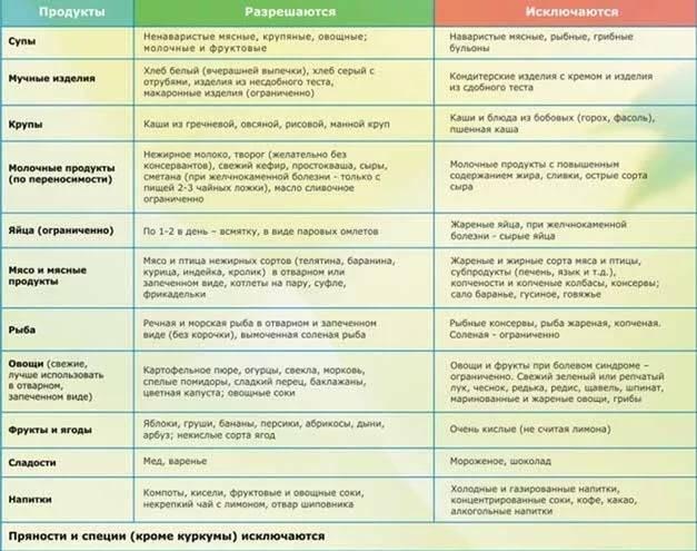 Правильная и полезная диета при эндометриозе