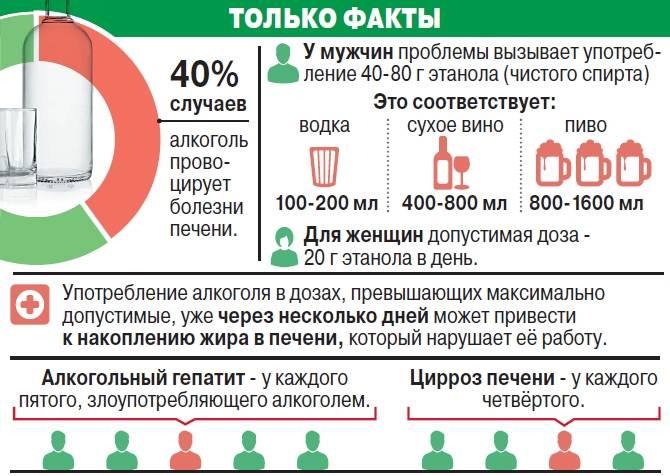 Можно ли при месячных пить алкоголь: рекомендации врачей